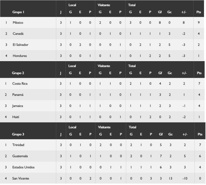 CONCACAF grupos 25-mar-2016