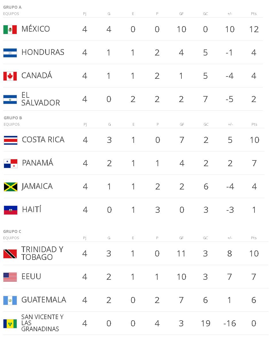 CONCACAF grupos
