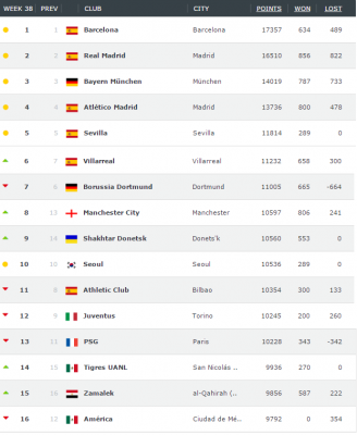 club-world-ranking