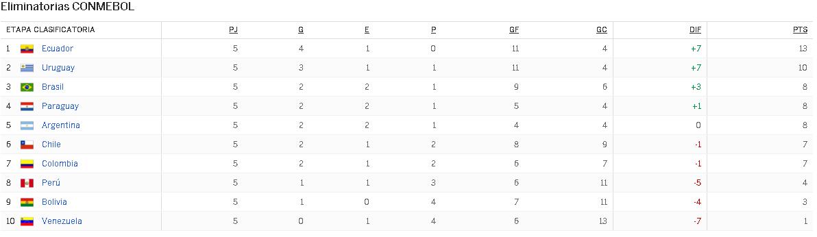 CONMEBOL eliminatoria Conmebol